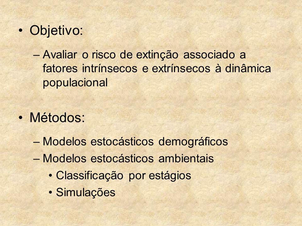 Objetivo: –Avaliar o risco de extinção associado a fatores intrínsecos e extrínsecos à dinâmica populacional Métodos: –Modelos estocásticos demográfic