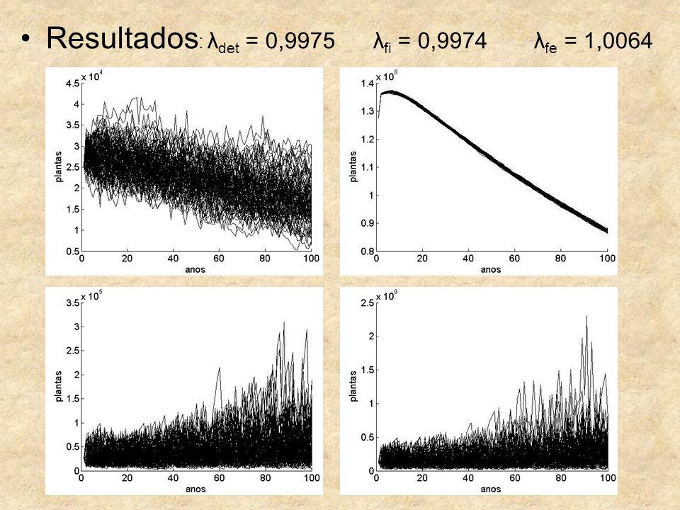 Resultados : λ det = 0,9975 λ fi = 0,9974 λ fe = 1,0064