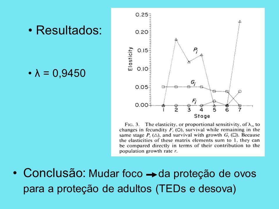 Conclusão: Mudar foco da proteção de ovos para a proteção de adultos (TEDs e desova) Resultados: λ = 0,9450