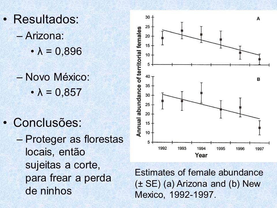 Resultados: –Arizona: λ = 0,896 –Novo México: λ = 0,857 Conclusões: –Proteger as florestas locais, então sujeitas a corte, para frear a perda de ninho