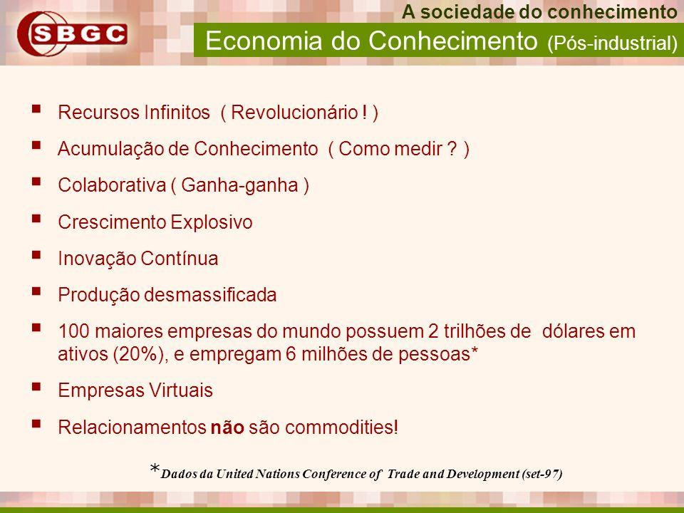 Economia do Conhecimento (Pós-industrial) Recursos Infinitos ( Revolucionário ! ) Acumulação de Conhecimento ( Como medir ? ) Colaborativa ( Ganha-gan