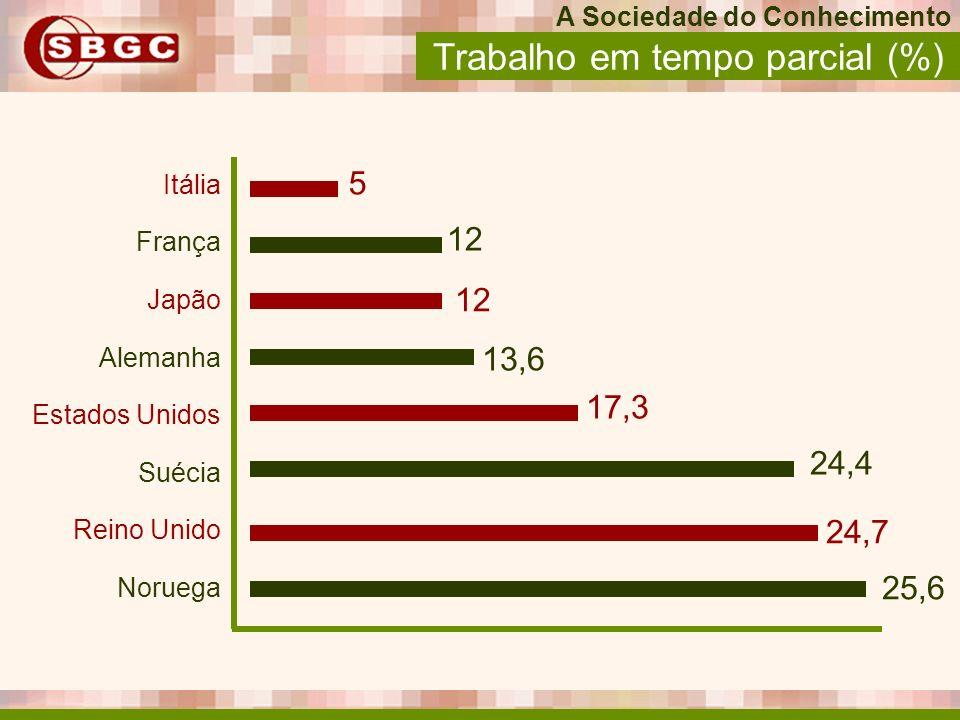Itália França Japão Alemanha Estados Unidos Suécia Reino Unido Noruega 5 12 13,6 17,3 24,4 24,7 25,6 Trabalho em tempo parcial (%) A Sociedade do Conh