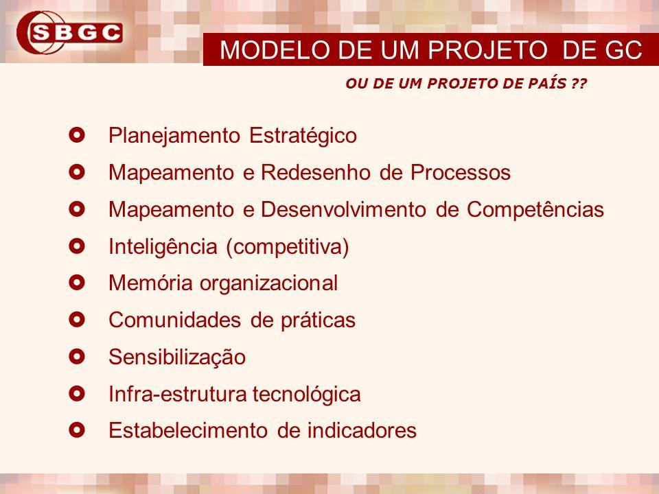 Planejamento Estratégico Mapeamento e Redesenho de Processos Mapeamento e Desenvolvimento de Competências Inteligência (competitiva) Memória organizac