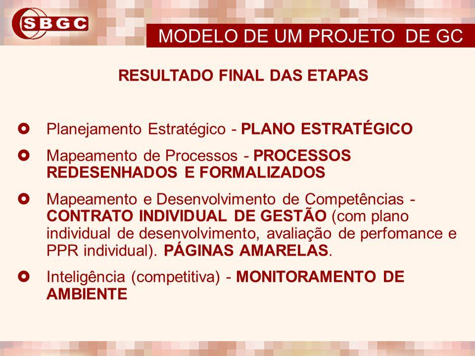 RESULTADO FINAL DAS ETAPAS Planejamento Estratégico - PLANO ESTRATÉGICO Mapeamento de Processos - PROCESSOS REDESENHADOS E FORMALIZADOS Mapeamento e D