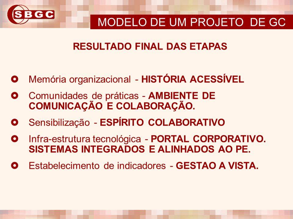 RESULTADO FINAL DAS ETAPAS Memória organizacional - HISTÓRIA ACESSÍVEL Comunidades de práticas - AMBIENTE DE COMUNICAÇÃO E COLABORAÇÃO. Sensibilização