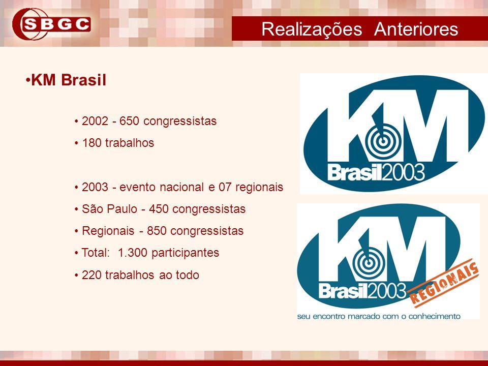 Realizações Anteriores KM Brasil 2002 - 650 congressistas 180 trabalhos 2003 - evento nacional e 07 regionais São Paulo - 450 congressistas Regionais