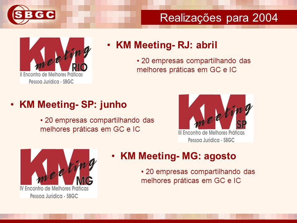 Realizações para 2004 KM Meeting- RJ: abril 20 empresas compartilhando das melhores práticas em GC e IC KM Meeting- SP: junho 20 empresas compartilhan