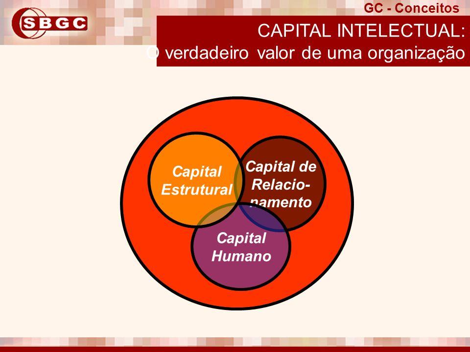 CAPITAL INTELECTUAL: O verdadeiro valor de uma organização GC - Conceitos Capital de Relacio- namento Capital Humano Capital Estrutural