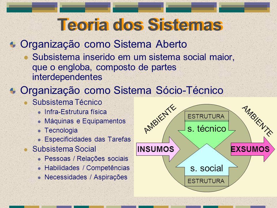 Teoria dos Sistemas Organização como Sistema Aberto Subsistema inserido em um sistema social maior, que o engloba, composto de partes interdependentes