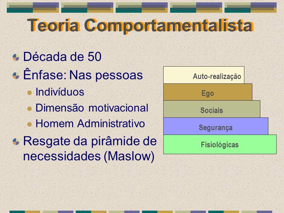 Teoria Comportamentalista Década de 50 Ênfase: Nas pessoas Indivíduos Dimensão motivacional Homem Administrativo Resgate da pirâmide de necessidades (