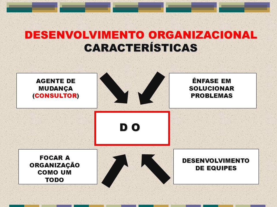 DESENVOLVIMENTO ORGANIZACIONAL CARACTERÍSTICAS D O AGENTE DE MUDANÇA (CONSULTOR) FOCAR A ORGANIZAÇÃO COMO UM TODO ÊNFASE EM SOLUCIONAR PROBLEMAS DESEN