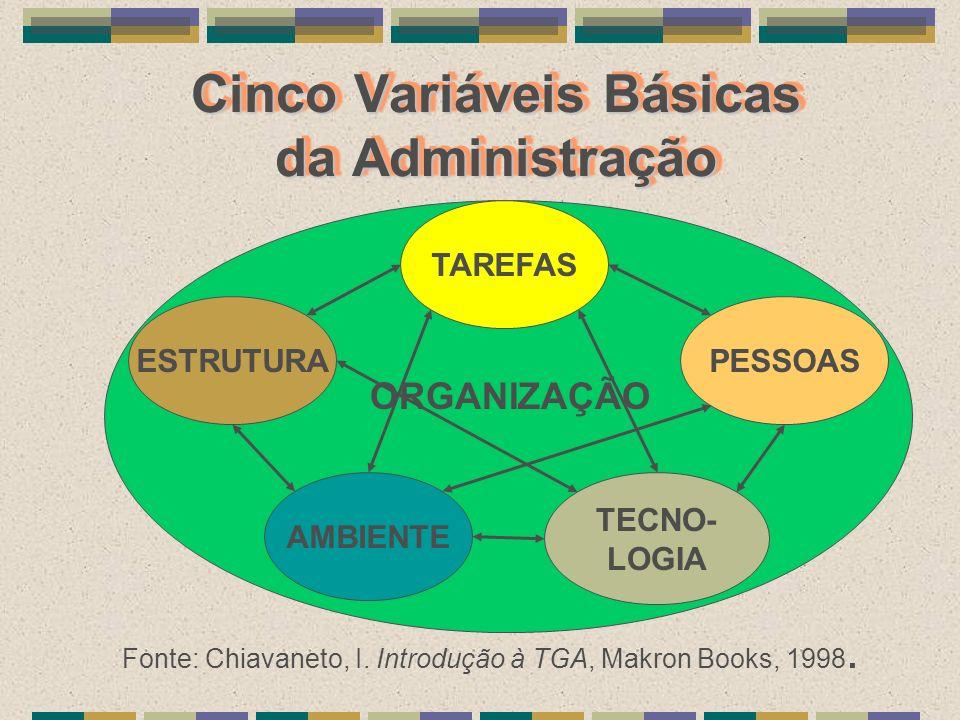 Cinco Variáveis Básicas da Administração Fonte: Chiavaneto, I. Introdução à TGA, Makron Books, 1998. TAREFAS PESSOAS TECNO- LOGIA AMBIENTE ESTRUTURA O