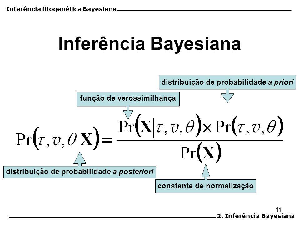 11 Inferência Bayesiana distribuição de probabilidade a posteriori constante de normalização distribuição de probabilidade a priori função de verossim