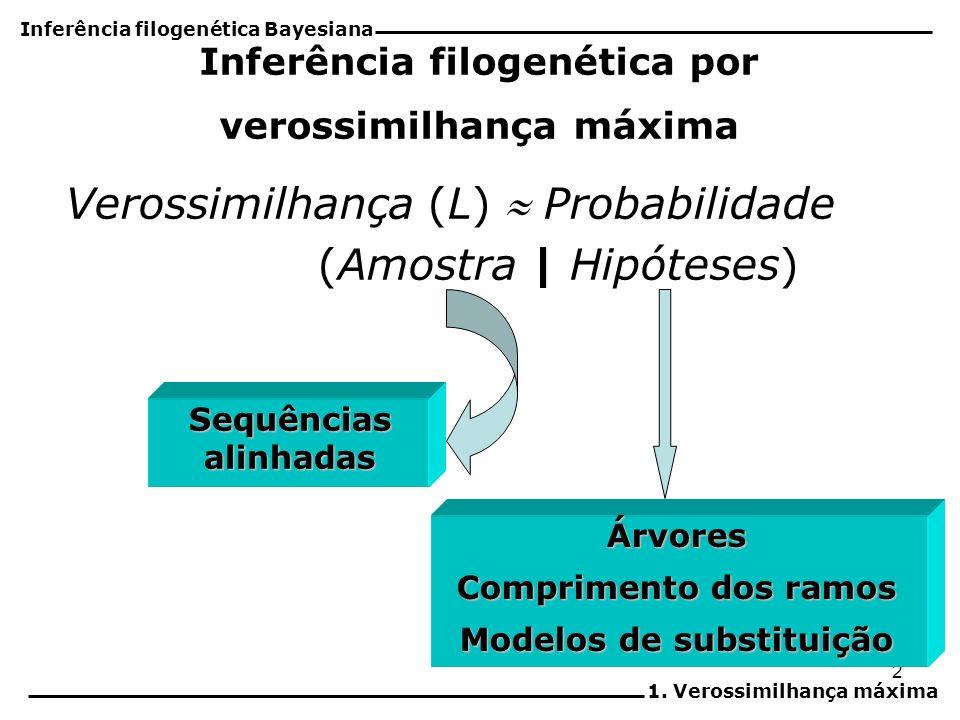 2 Inferência filogenética por verossimilhança máxima Verossimilhança (L) Probabilidade (Amostra | Hipóteses) Sequências alinhadas Árvores Comprimento