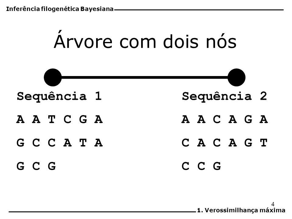 5 Sequência 1 A A T C G A G C C A T A G C G Sequência 2 A A C A G A C A C A G T C C G Probabilidades de transição segundo o modelo de Jukes & Cantor Inferência filogenética Bayesiana 1.