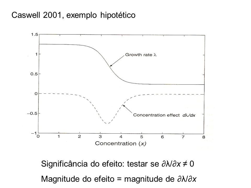 Caswell 2001, exemplo hipotético Significância do efeito: testar se λ/x 0 Magnitude do efeito = magnitude de λ/x