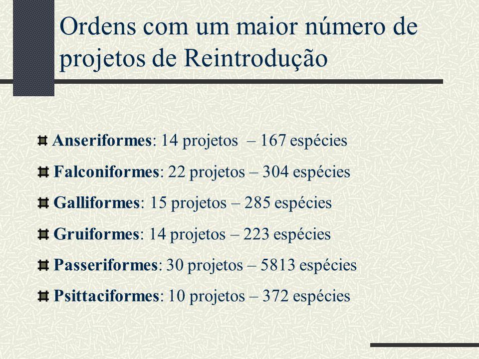 Ordens com um maior número de projetos de Reintrodução Anseriformes: 14 projetos – 167 espécies Falconiformes: 22 projetos – 304 espécies Galliformes: