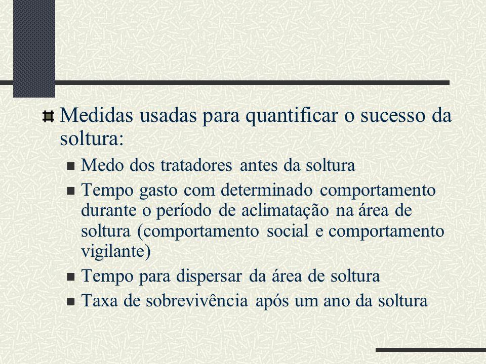 Medidas usadas para quantificar o sucesso da soltura: Medo dos tratadores antes da soltura Tempo gasto com determinado comportamento durante o período