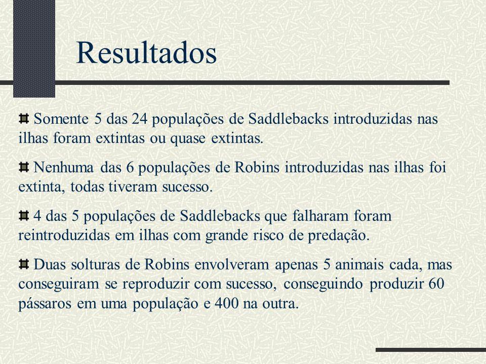 Resultados Somente 5 das 24 populações de Saddlebacks introduzidas nas ilhas foram extintas ou quase extintas. Nenhuma das 6 populações de Robins intr