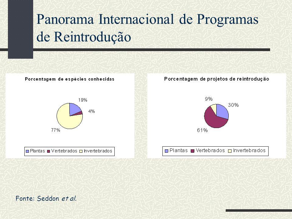 Panorama Internacional de Programas de Reintrodução Fonte: Seddon et al.