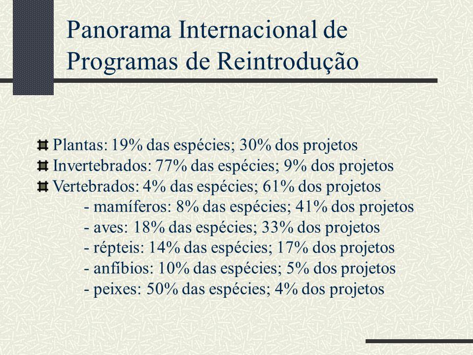 Panorama Internacional de Programas de Reintrodução Plantas: 19% das espécies; 30% dos projetos Invertebrados: 77% das espécies; 9% dos projetos Verte