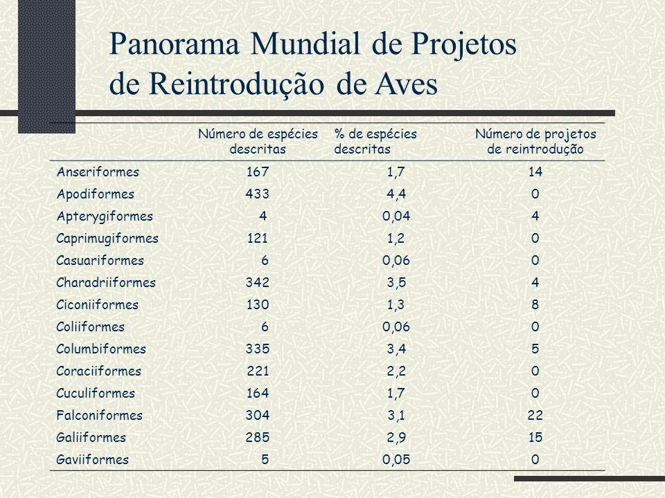 Panorama Mundial de Projetos de Reintrodução de Aves Número de espécies descritas % de espécies descritas Número de projetos de reintrodução Anserifor