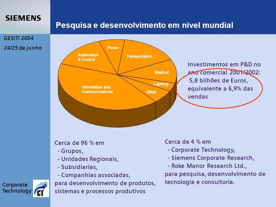 s Corporate Technology GESITI 2004 24/25 de junho Cerca de 4 % em - Corporate Technology, - Siemens Corporate Research, - Roke Manor Research Ltd., para pesquisa, desenvolvimento de tecnologia e consultoria.