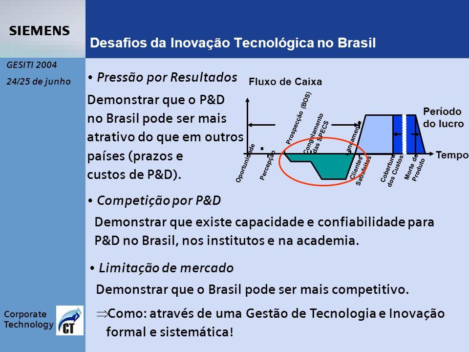 s Corporate Technology GESITI 2004 24/25 de junho Desafios da Inovação Tecnológica no Brasil Fluxo de Caixa Tempo Oportunidade Percepção Prospecção (BOS) Congelamento das SPECS Lançamento Clientes Satisfeitos Cobertura dos Custos Morte do Produto Período do lucro Pressão por Resultados Demonstrar que o P&D no Brasil pode ser mais atrativo do que em outros países (prazos e custos de P&D).