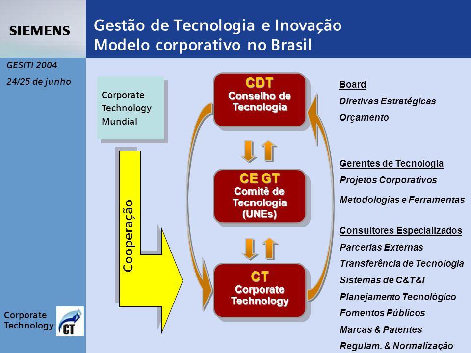 s Corporate Technology GESITI 2004 24/25 de junho CT Corporate Technology CE GT Comitê de Tecnologia(UNEs) CDT Conselho de Tecnologia Gestão de Tecnologia e Inovação Modelo corporativo no Brasil Board Diretivas Estratégicas Orçamento Gerentes de Tecnologia Projetos Corporativos Metodologias e Ferramentas Consultores Especializados Parcerias Externas Transferência de Tecnologia Sistemas de C&T&I Planejamento Tecnológico Fomentos Públicos Marcas & Patentes Regulam.