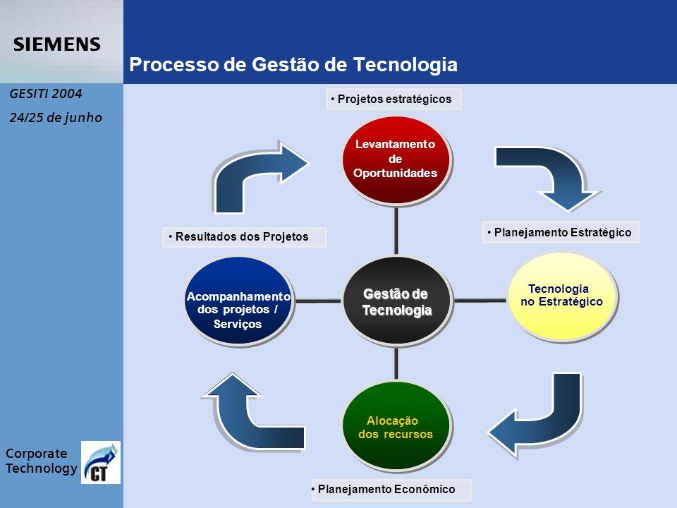 s Corporate Technology GESITI 2004 24/25 de junho Gestão de Tecnologia Processo de Gestão de Tecnologia Acompanhamento dos projetos / Serviços Levantamento de Oportunidades Alocação dos recursos Tecnologia no Estratégico Projetos estratégicos Planejamento Estratégico Planejamento Econômico Resultados dos Projetos