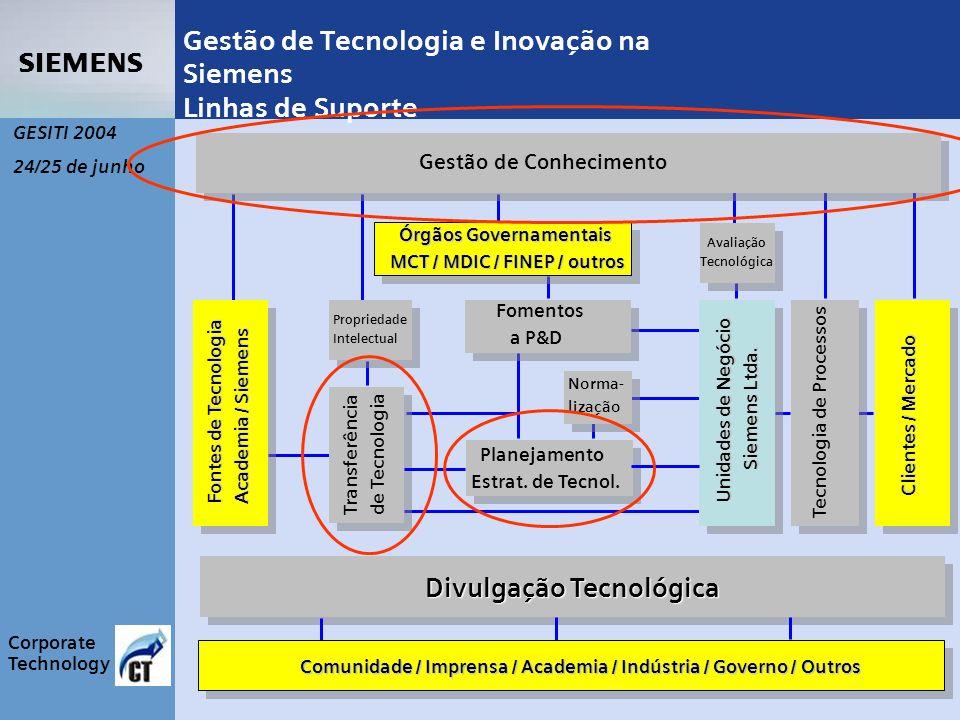 s Corporate Technology GESITI 2004 24/25 de junho Gestão de Tecnologia e Inovação na Siemens Linhas de Suporte Divulgação Tecnológica Fontes de Tecnologia Academia / Siemens Unidades de Negócio Siemens Ltda.