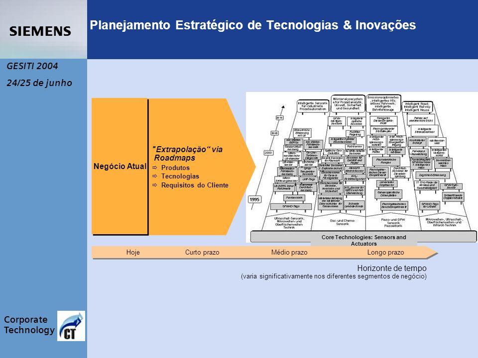 s Corporate Technology GESITI 2004 24/25 de junho Core Technologies: Sensors and Actuators Planejamento Estratégico de Tecnologias & Inovações Extrapolação via Roadmaps Produtos Tecnologias Requisitos do Cliente Curto prazoMédio prazoLongo prazo Horizonte de tempo (varia significativamente nos diferentes segmentos de negócio) Hoje Negócio Atual