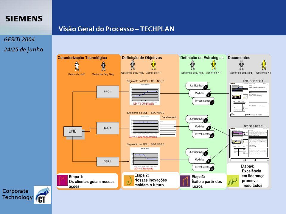 s Corporate Technology GESITI 2004 24/25 de junho Visão Geral do Processo – TECHPLAN