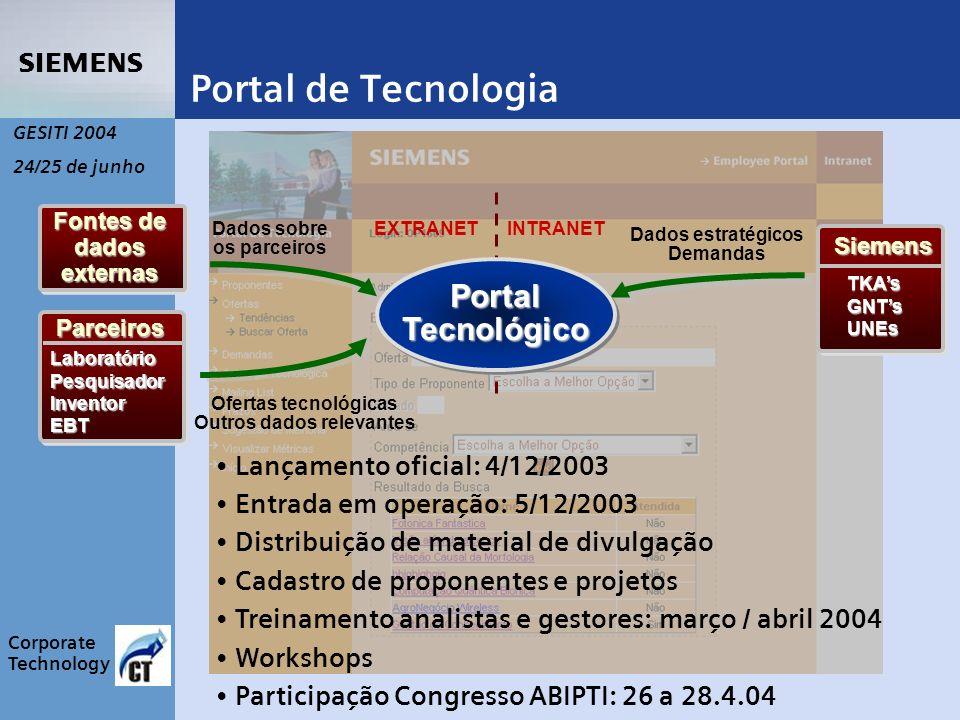 s Corporate Technology GESITI 2004 24/25 de junho Dados estratégicos Demandas INTRANETEXTRANET Fontes de dados externas Dados sobre os parceiros Ofertas tecnológicas Outros dados relevantes Portal Tecnológico Siemens TKAsGNTsUNEs ParceirosLaboratórioPesquisadorInventorEBT Portal de Tecnologia Lançamento oficial: 4/12/2003 Entrada em operação: 5/12/2003 Distribuição de material de divulgação Cadastro de proponentes e projetos Treinamento analistas e gestores: março / abril 2004 Workshops Participação Congresso ABIPTI: 26 a 28.4.04