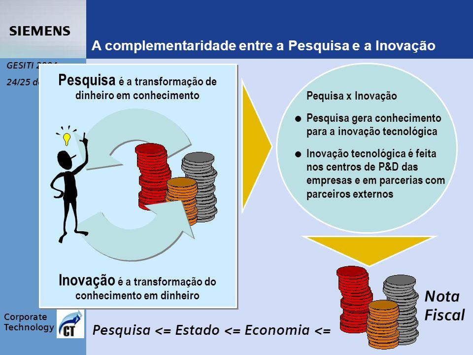 s Corporate Technology GESITI 2004 24/25 de junho A complementaridade entre a Pesquisa e a Inovação Pesquisa é a transformação de dinheiro em conhecimento Inovação é a transformação do conhecimento em dinheiro Pequisa x Inovação V Pesquisa gera conhecimento para a inovação tecnológica V Inovação tecnológica é feita nos centros de P&D das empresas e em parcerias com parceiros externos Nota Fiscal Pesquisa <= Estado <= Economia <=