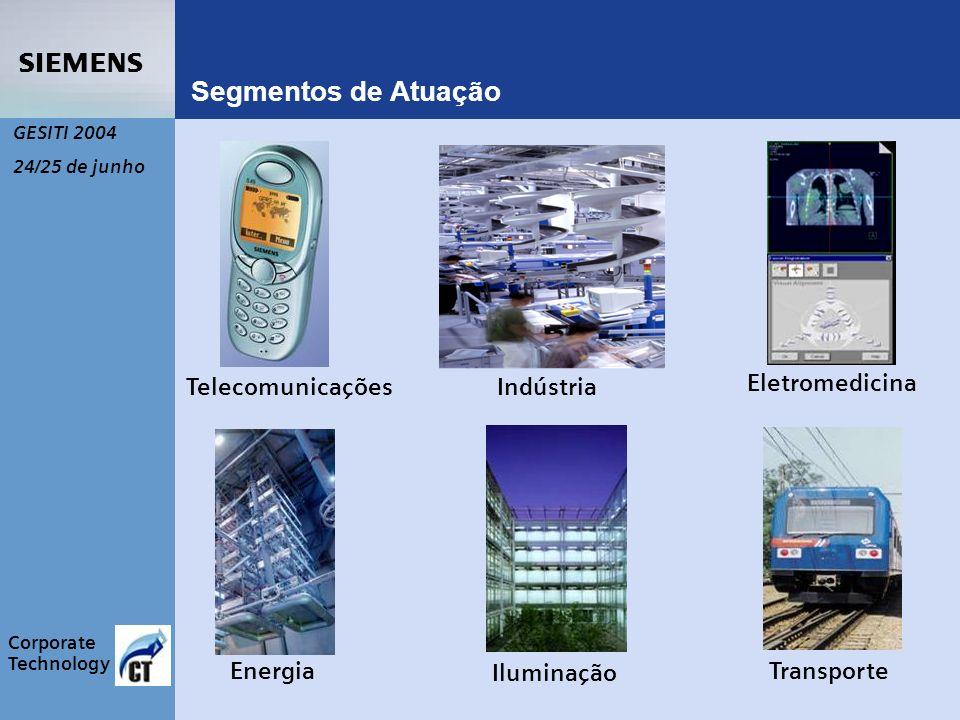s Corporate Technology GESITI 2004 24/25 de junho Segmentos de Atuação TelecomunicaçõesIndústria Eletromedicina Energia Iluminação Transporte