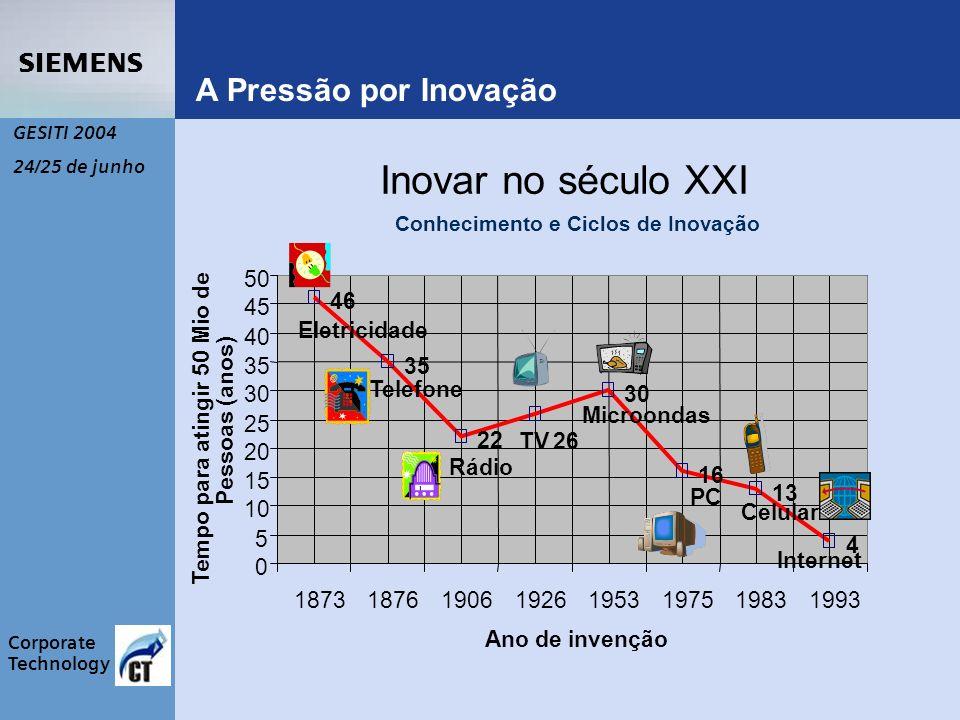 s Corporate Technology GESITI 2004 24/25 de junho <= 5 anos 6 a 10 anos > 10 anos Participação nas vendas com produtos lançados 48%55%75% 1980 19852003 30% 29% 19% 6% 16% 22% Inovação: a velocidade tornou-se um fator decisivo