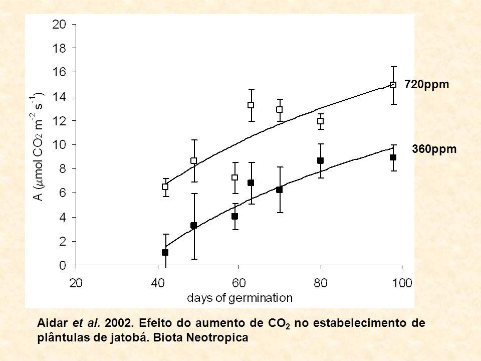 720ppm 360ppm Aidar et al. 2002. Efeito do aumento de CO 2 no estabelecimento de plântulas de jatobá. Biota Neotropica