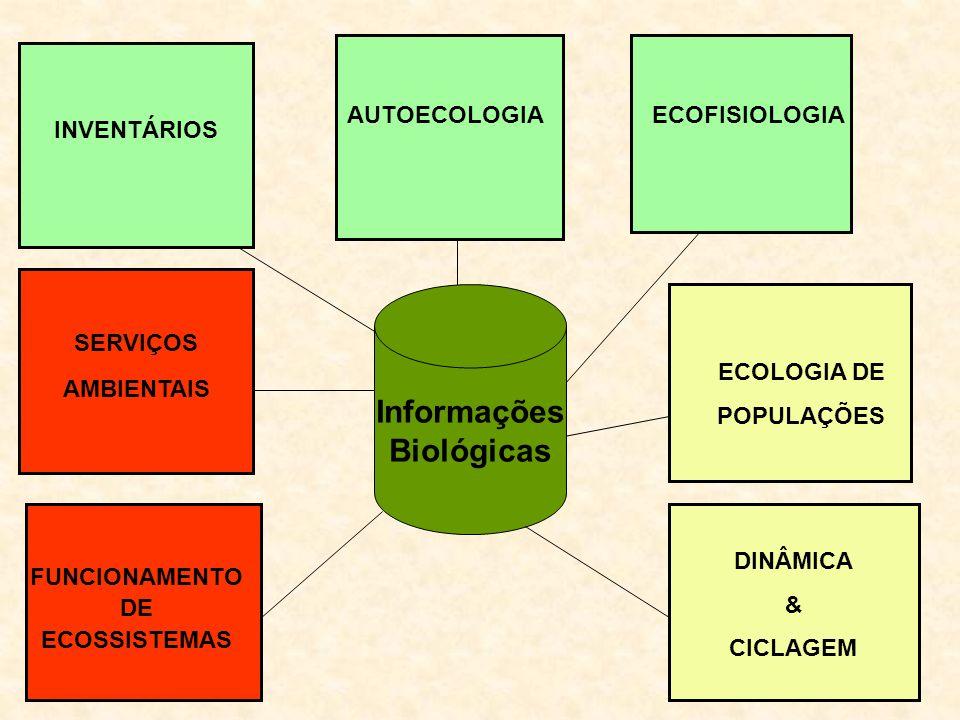 Informações Biológicas INVENTÁRIOS AUTOECOLOGIA FUNCIONAMENTO DE ECOSSISTEMAS ECOFISIOLOGIA DINÂMICA & CICLAGEM ECOLOGIA DE POPULAÇÕES SERVIÇOS AMBIEN