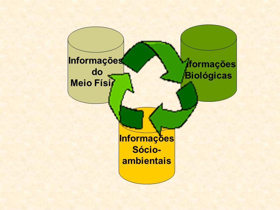 Informações Sócio- ambientais Informações Biológicas Informações do Meio Físico