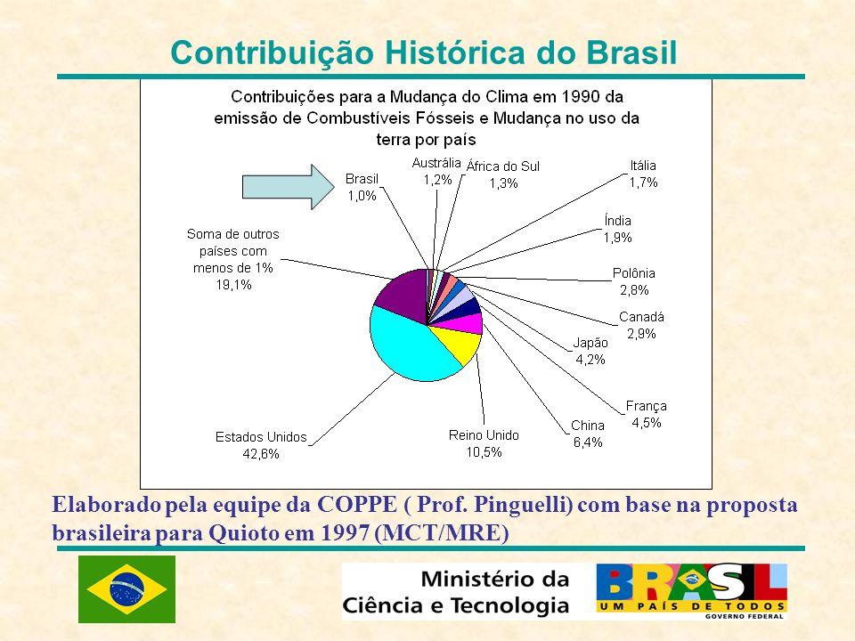 Contribuição Histórica do Brasil Elaborado pela equipe da COPPE ( Prof. Pinguelli) com base na proposta brasileira para Quioto em 1997 (MCT/MRE)