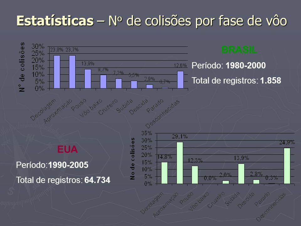 Estatísticas – N o de colisões por fase de vôo BRASIL Período: 1980-2000 Total de registros: 1.858 EUA Período:1990-2005 Total de registros: 64.734