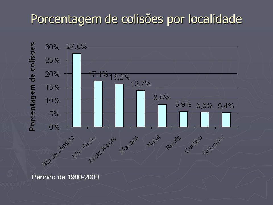 Porcentagem de colisões por localidade Período de 1980-2000