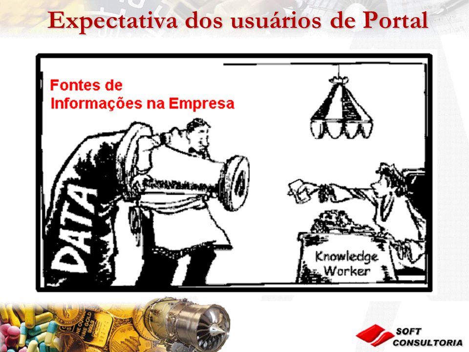 Expectativa dos usuários de Portal Expectativa dos usuários de Portal