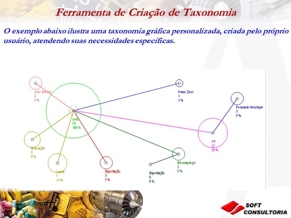 Ferramenta de Criação de Taxonomia O exemplo abaixo ilustra uma taxonomia gráfica personalizada, criada pelo próprio usuário, atendendo suas necessidades específicas.