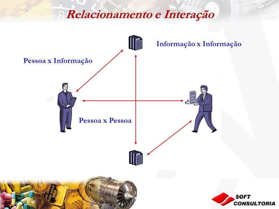 Relacionamento e Interação Pessoa x Informação Pessoa x Pessoa Informação x Informação