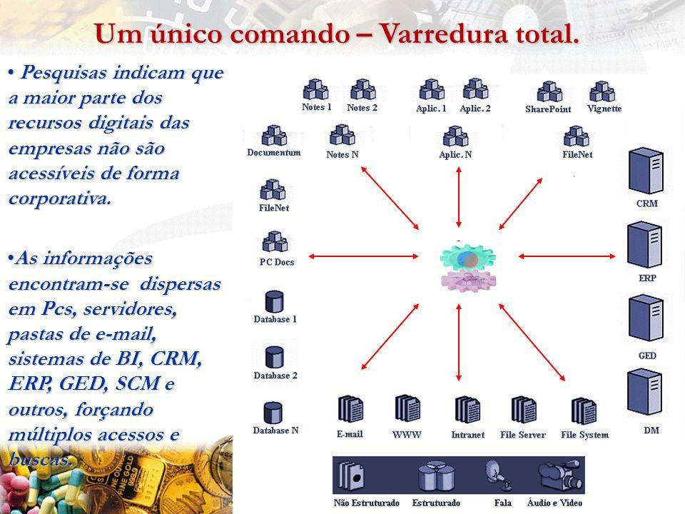 Pesquisas indicam que a maior parte dos recursos digitais das empresas não são acessíveis de forma corporativa.