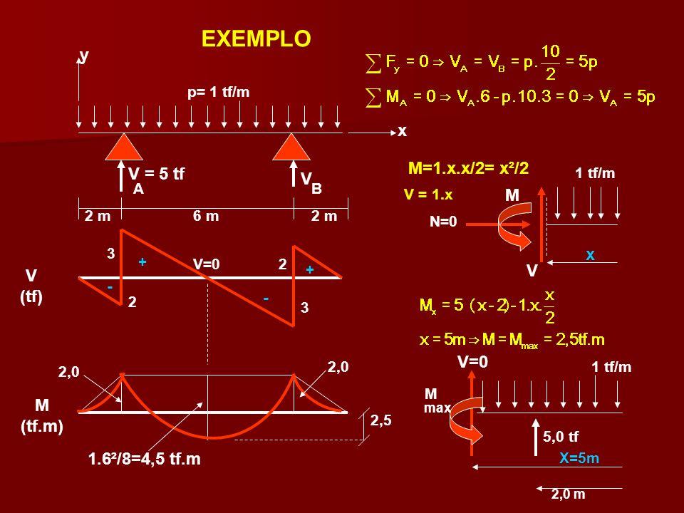 EXEMPLO 2 m 6 m y x p= 1 tf/m V = 5 tf A V B + + - - 1.6²/8=4,5 tf.m 1 tf/m x N=0 M=1.x.x/2= x²/2 M 2,0 2,0 m X=5m 5,0 tf M V V=0 2,5 V (tf) M (tf.m)