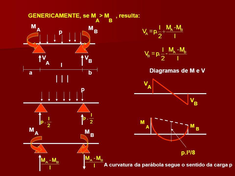 GENERICAMENTE, se M > M, resulta: p l ab M M A B p M M A B AB Diagramas de M e V VV A B V V A B M M A B p.l²/8 A curvatura da parábola segue o sentido