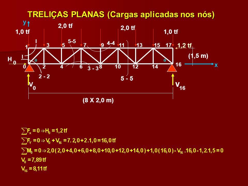 TRELIÇAS PLANAS (Cargas aplicadas nos nós) (8 X 2,0 m) (1,5 m) 2,0 tf 1,0 tf H V V 1,2 tf 1,0 tf 2,0 tf I I 1 2468101214 16 0 357911131517 x y 2 - 2 3